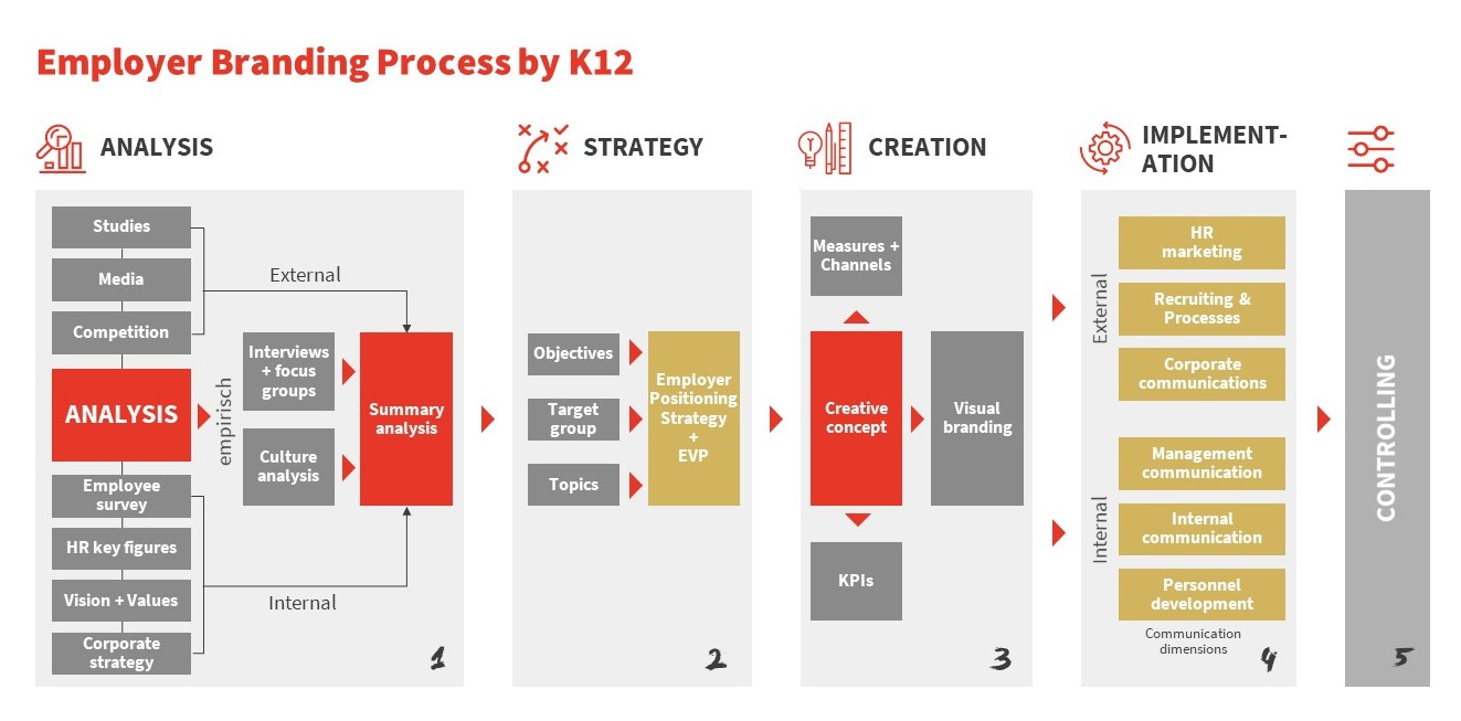 Overview of the five phases - analysis, strategy, creation, implementation and evaluation - of the employer branding process of K12