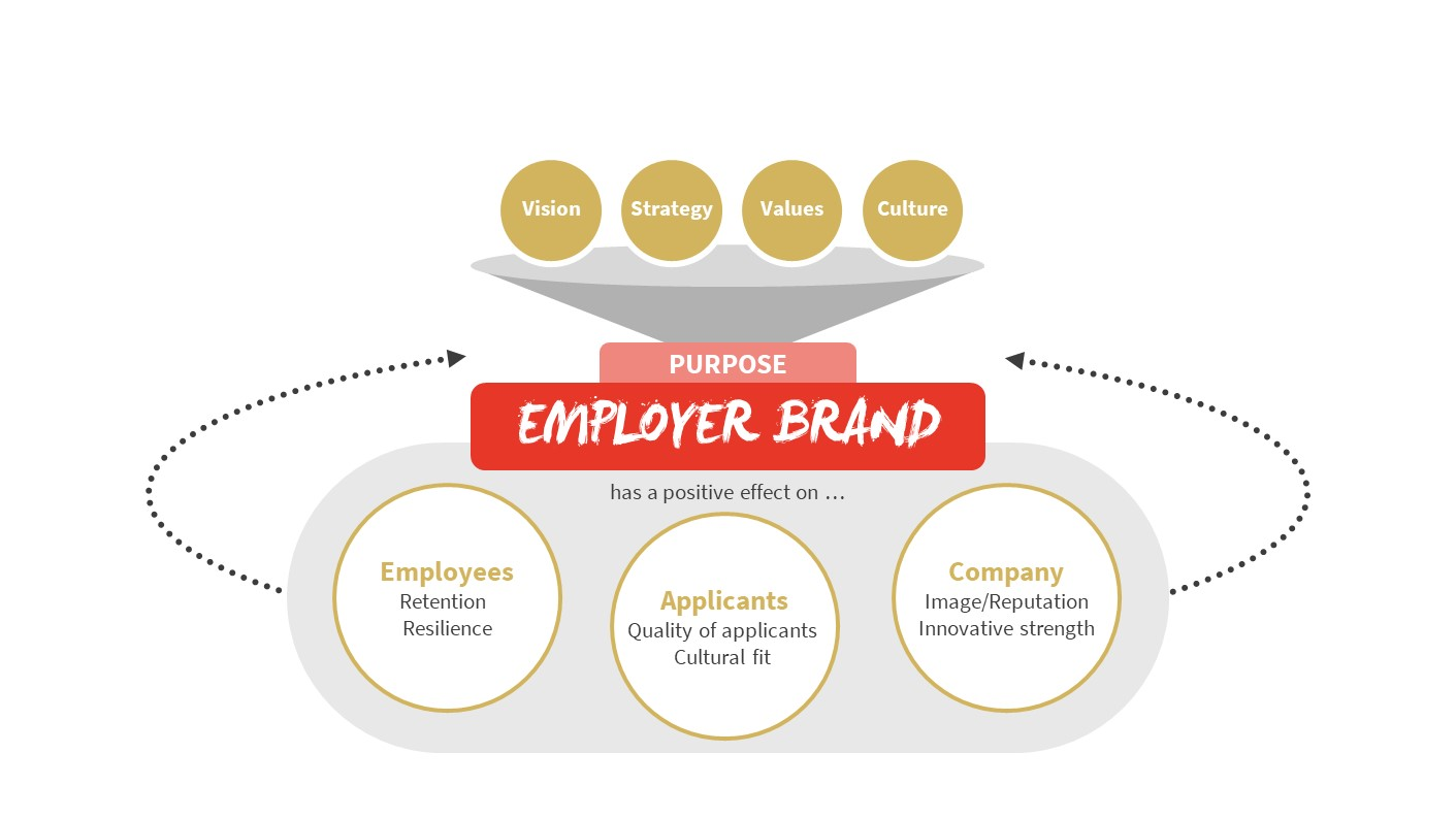 Formative factors and the effect of K12's purpose-oriented employer branding approach on employees, applicants and the company