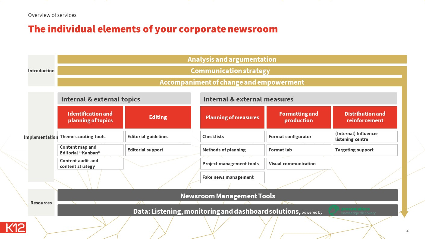Corporate newsroom - the building blocks