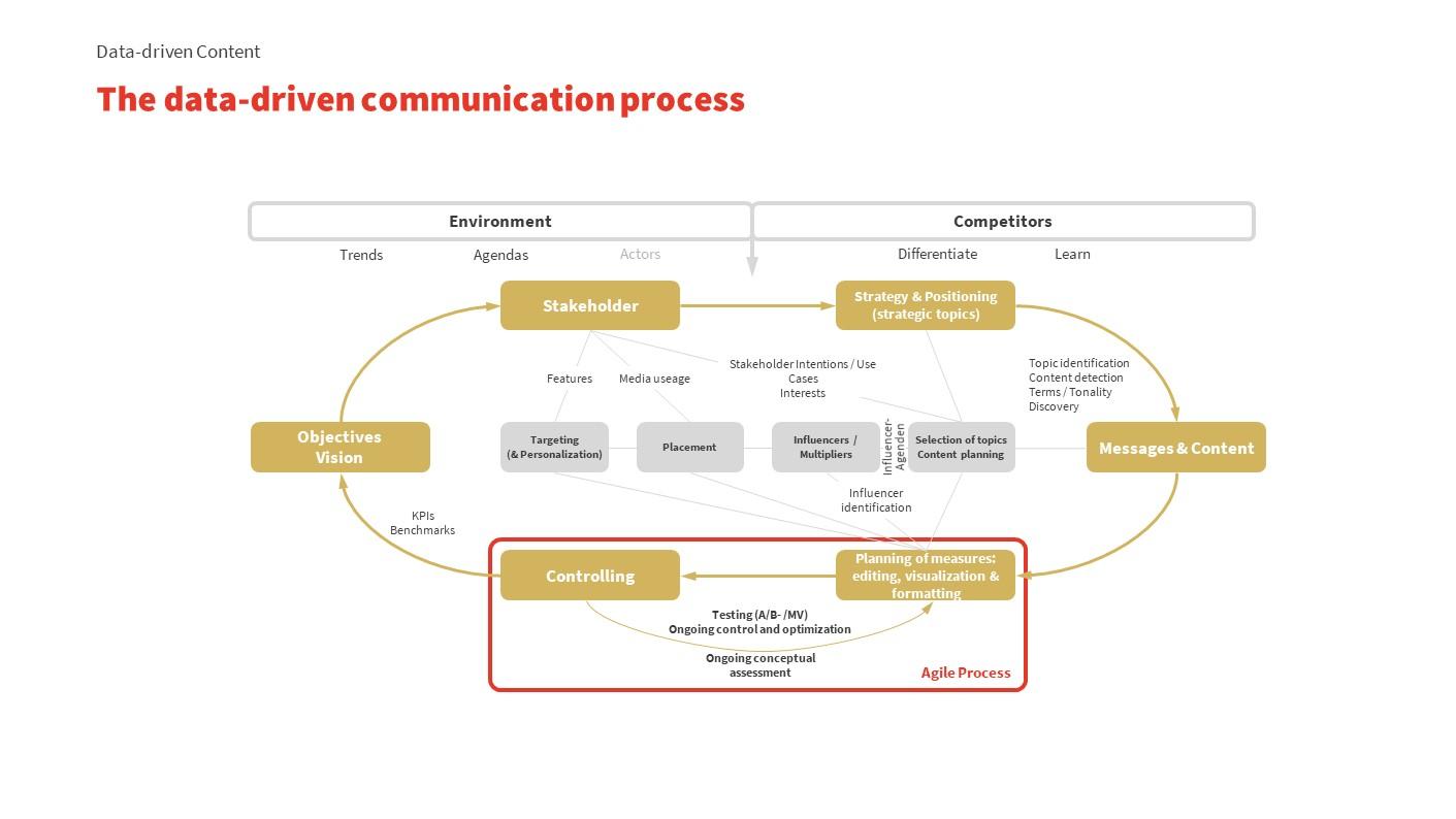 Data-driven PR / data-driven communications process